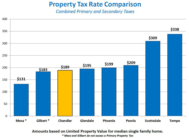 Property Tax Rate Comparison