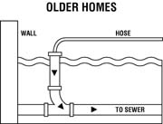 Pool Drainage Diagrams for Older Homes