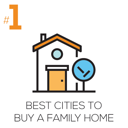Best City to Buy a Home