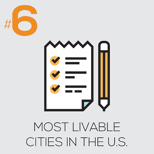 Most Livable Cities