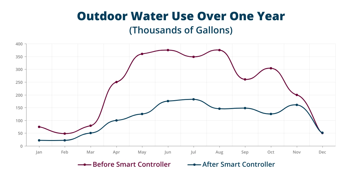 Outdoor Water use and Before and After Using a Smart Water Controller