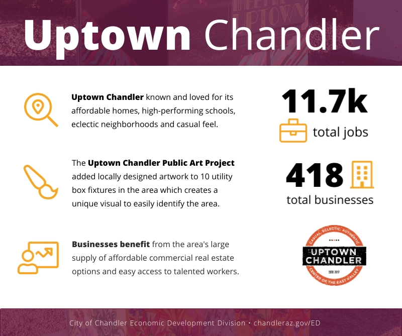 Uptown Infographic